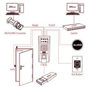 سیستم کنترل تردد | دستگاه کنترل تردد
