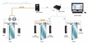 دستگاه کنترل تردد انگشتی | اکسس کنترل